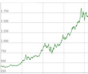 ОМС Сбербанка: курс золота, серебра, платины и палладия Динамика котировок и прогнозы