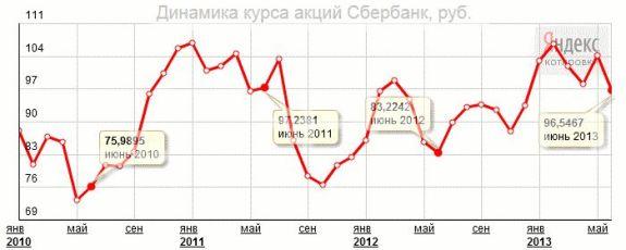 динамика акций сбербанка