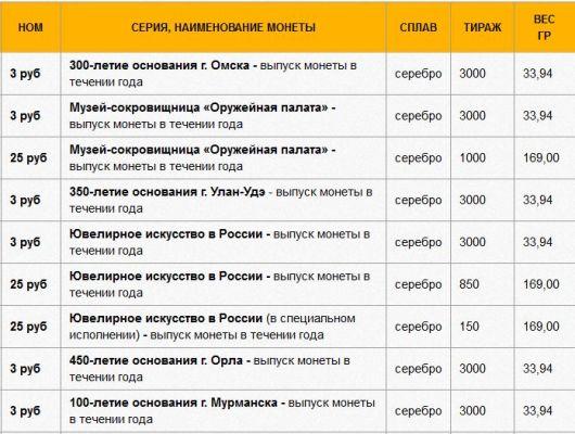 инвестиционные монеты сбербанк серебро омск орел россия