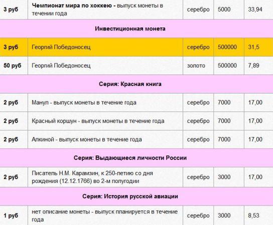 инвестиционные монеты сбербанк красная книга история