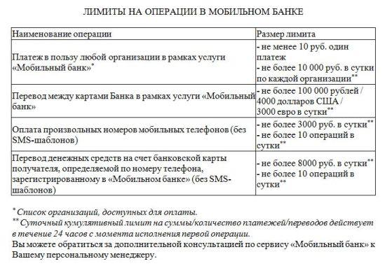лимиты на операции в мобильном банке