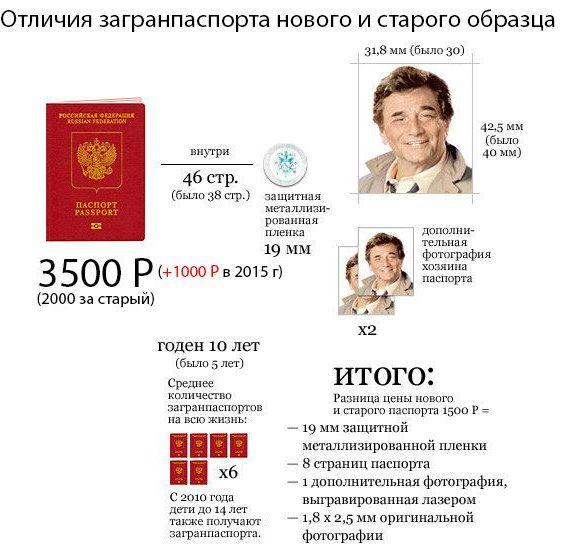 отличия загранпаспорта