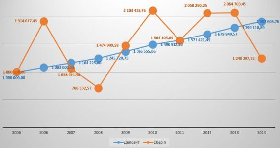 график акций и депозита