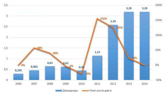рост дивидентов