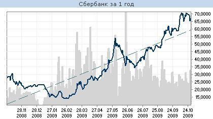 динамика акций за 2009